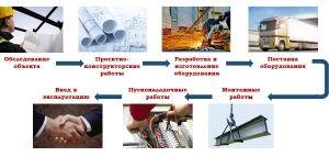 """Проекты систем аспирации и газоочистки """"под ключ"""""""