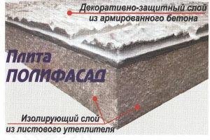 Теплые фасадные плиты