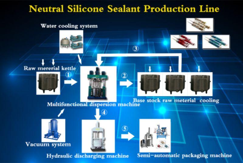 Оборудование для производства силиконовый герметик